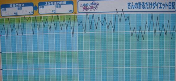 NHKためしてガッテン版より便利な「計るだけダイ …